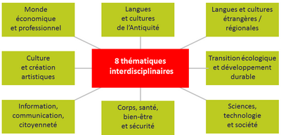 EPI thematiques