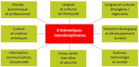 EPI « Langues et cultures étrangères et régionales» au Collège Ferry de Douai